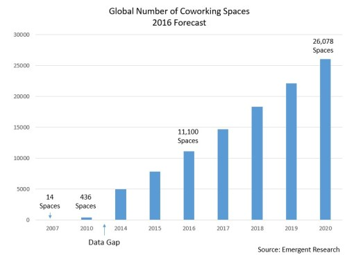 Coworking Spaces Forecast - Emergent Research