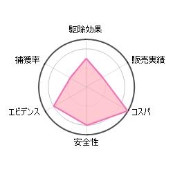 ダニ捕りシートDXの評価グラフ