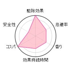 ダニアースの評価グラフ