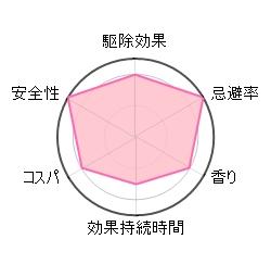 ダニオフ ファブリックスプレーの評価グラフ
