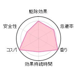サラテクトの評価グラフ