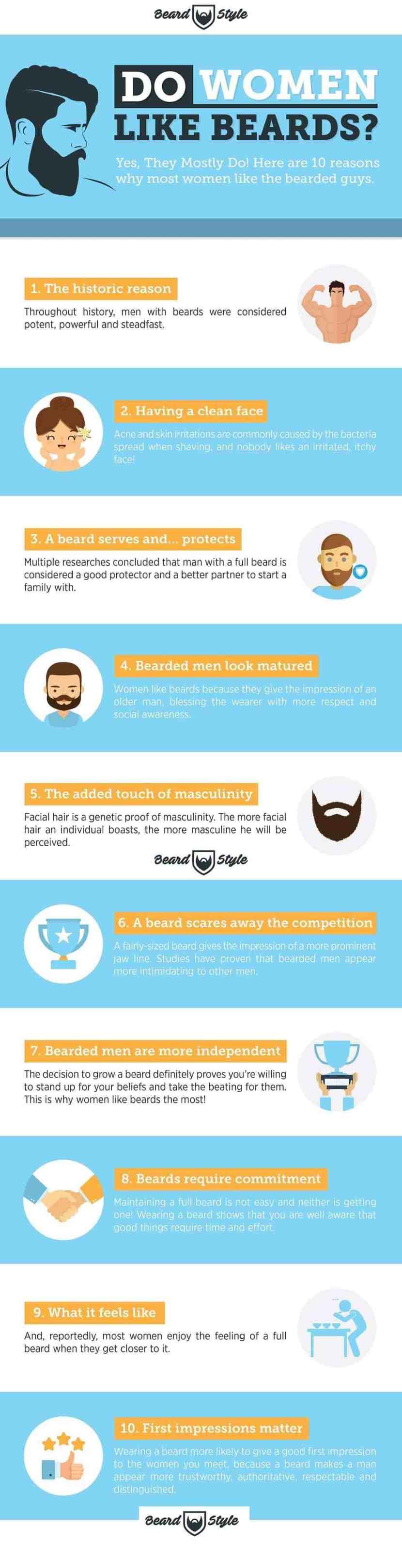 Do women like beard infographic-min