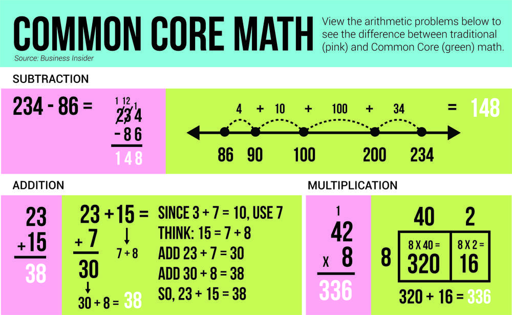 Common Core Math Provides Crucial Problem Solving Skills  Bearing News