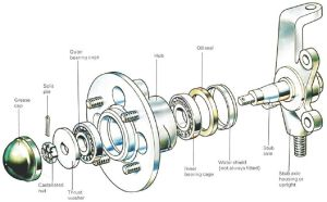 Service Posts – Bearings & Accessories