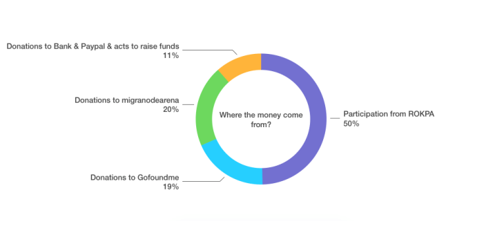 Estado financiero del proyecto Rato Baltin 2018