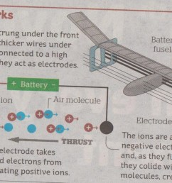 the illustration is entitled how it works and shows picture of the plane with an arrow saying battery in fuselage there s also a diagram of the  [ 1208 x 712 Pixel ]