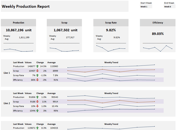 Weekly production report template beat excel weekly production report template maxwellsz