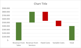 excel waterfall chart 5