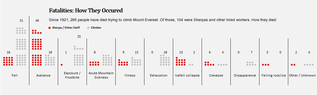 WSJ Everest Chart 11