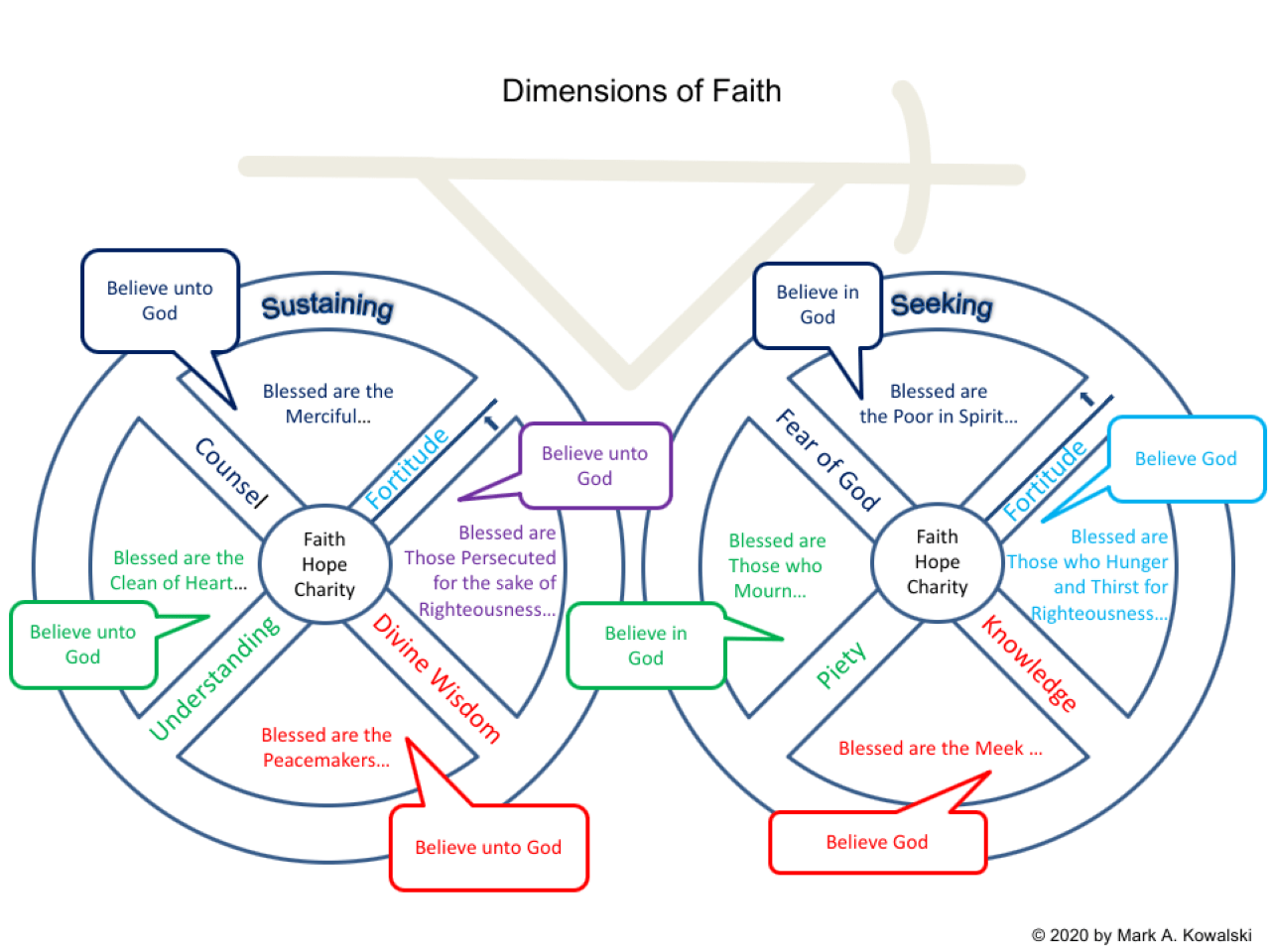 16 The Three Dimensions Of Faith And The Beatitudes