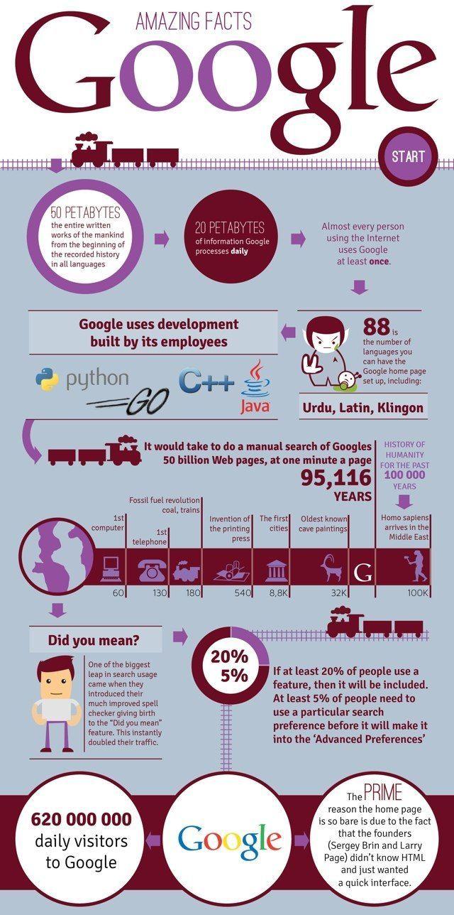 Datos curiosos Google
