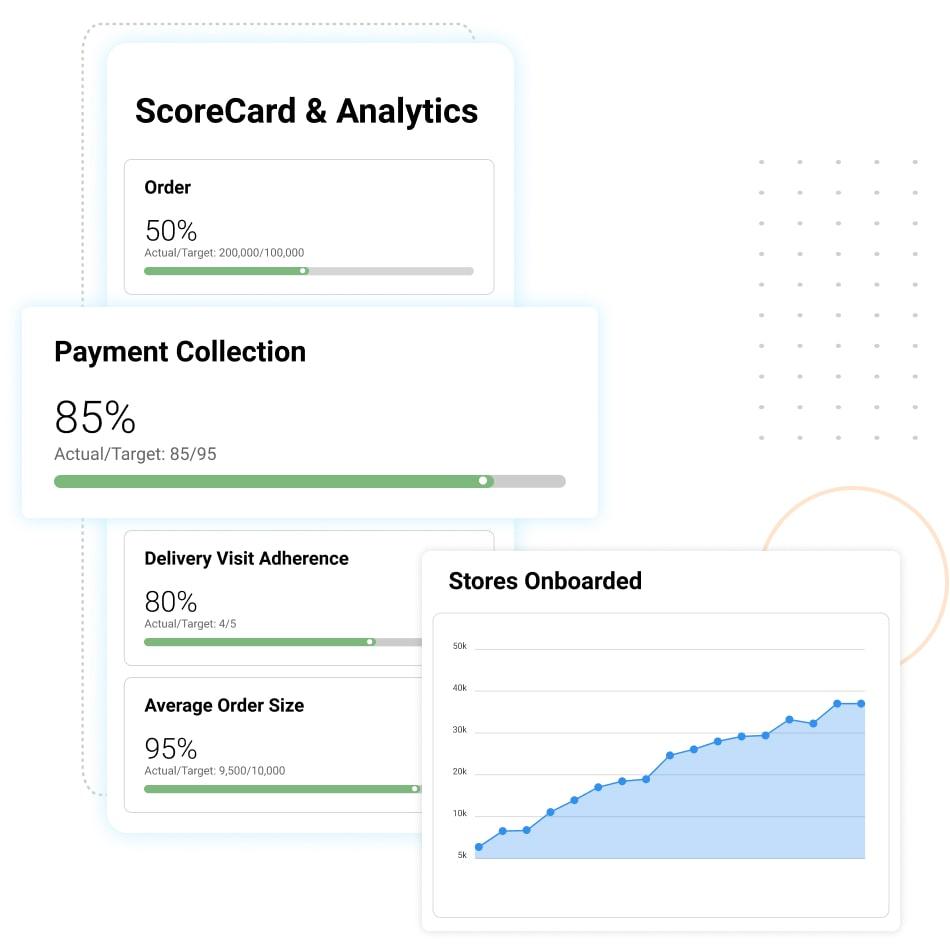 Define Sales Goals through Scorecard KPIs