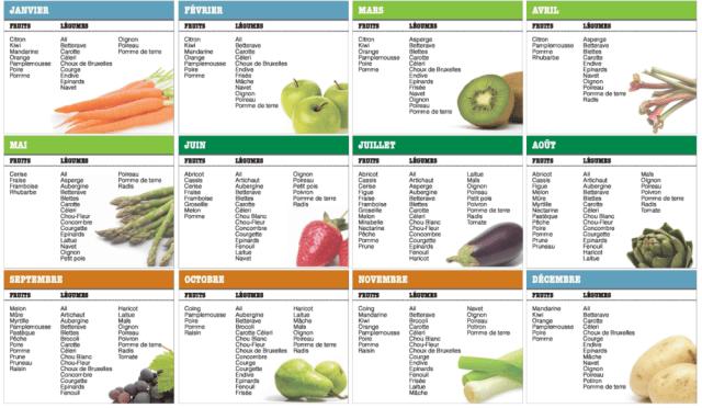calendrier des fruits et legumes_de_saison