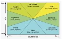 État de flow et hypnose - schéma pour atteindre le flow