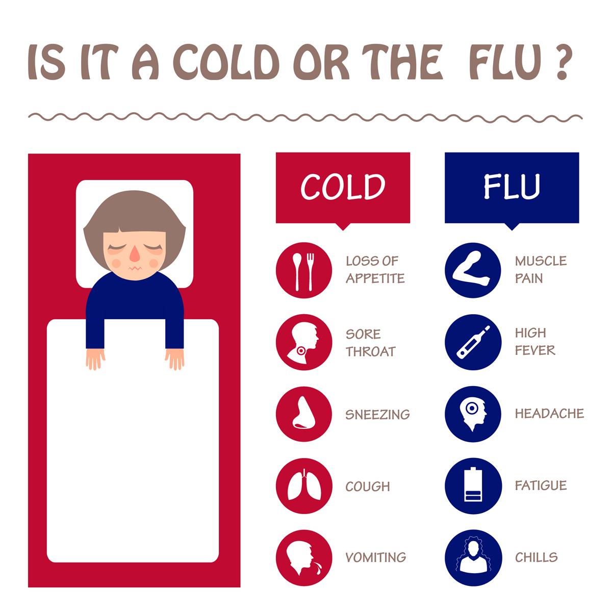 Flu Symptoms - Beaumont Emergency Center