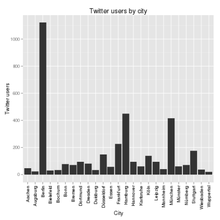 Twitter users by city