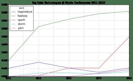strata_2015_technologies