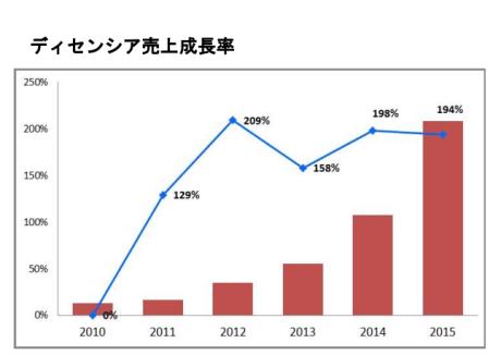 ディセンシアの売上成長率
