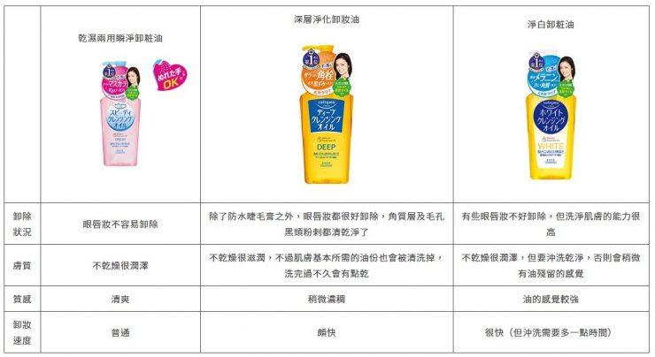 絲芙蒂Softymo 三種卸妝油大對決!你的肌膚是哪一類型? | BU UP -Beauty Upgrade-