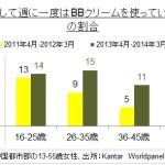 BBクリームを使う女性、中国都市部で増加の傾向
