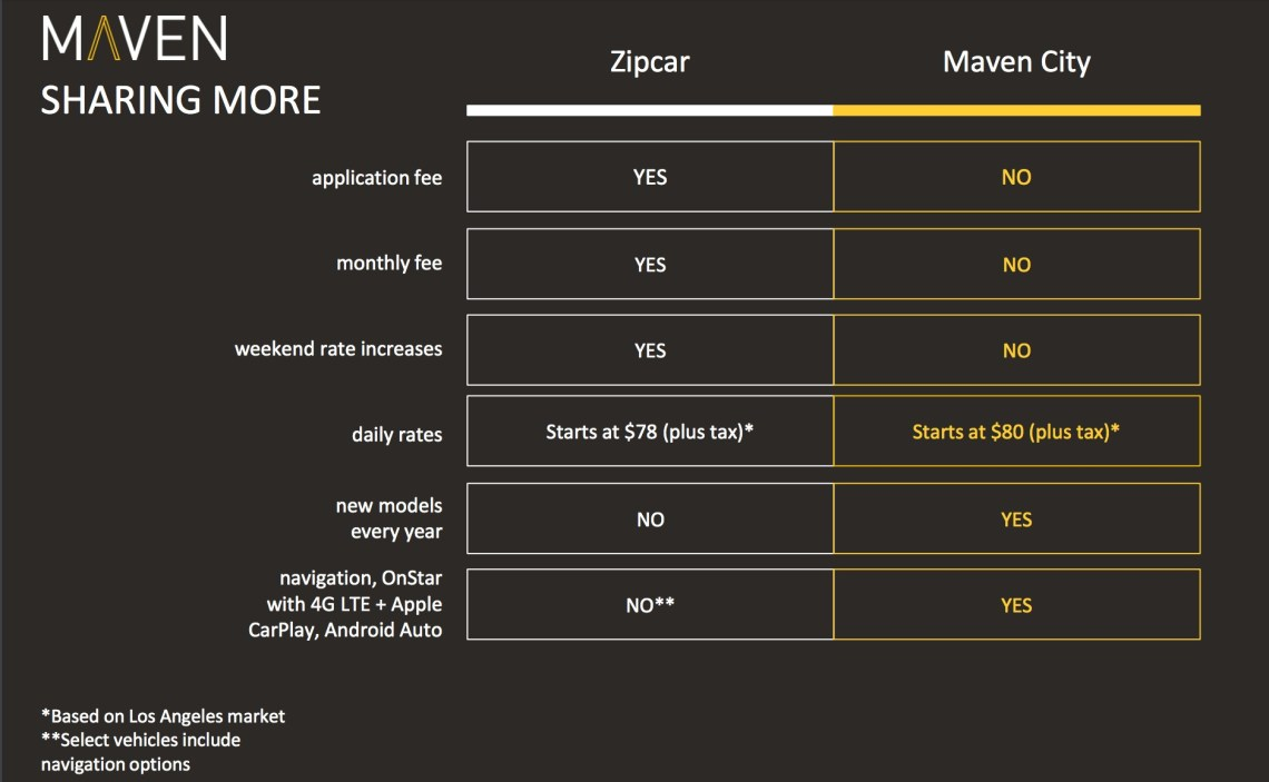 Maven Car Sharing App vs zipcar