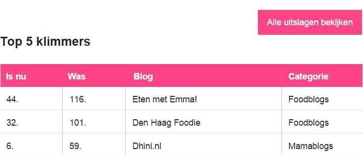 beste bloggers op 5.