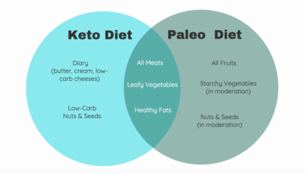 Are Healthy Eating Diets Your Best Weight Loss Plan For Your New 12 Month Period?