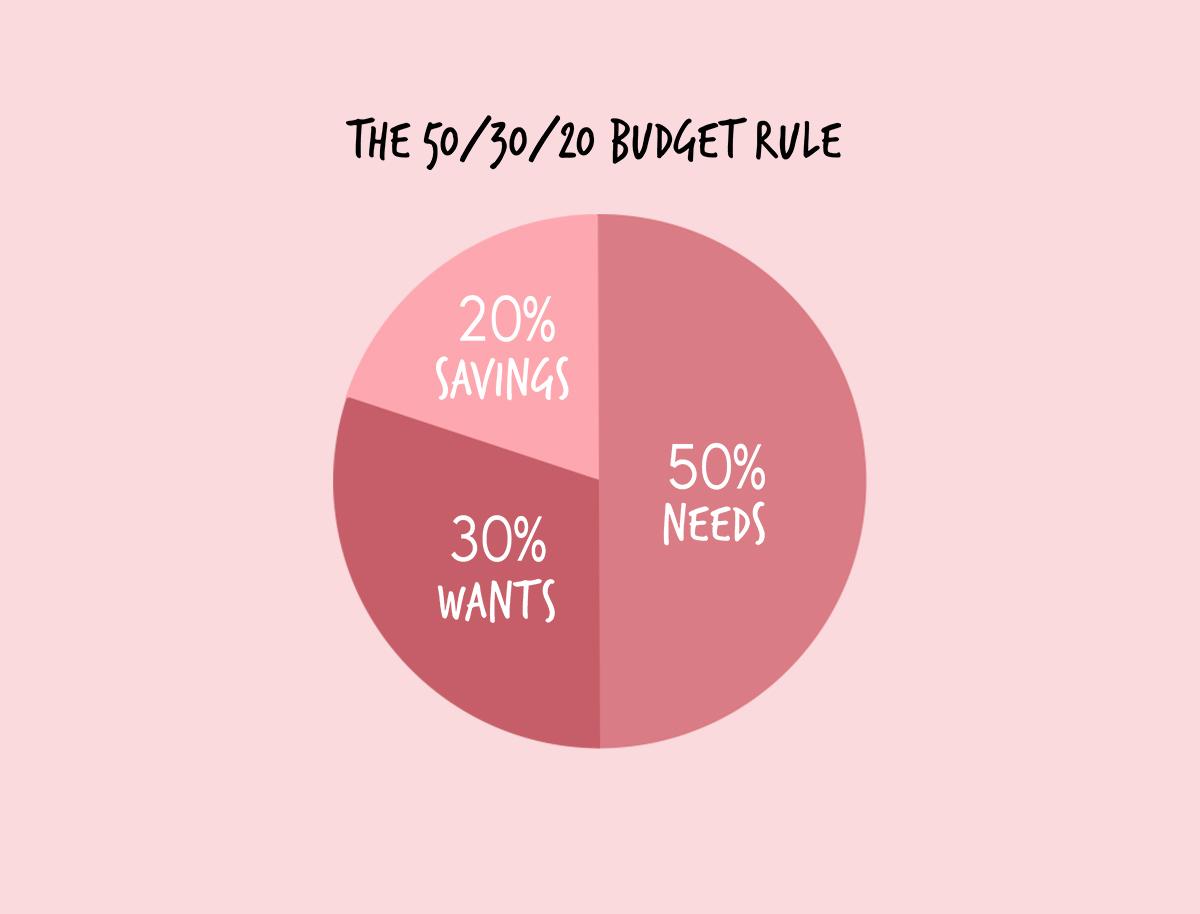How To Budget Like A Bo$$