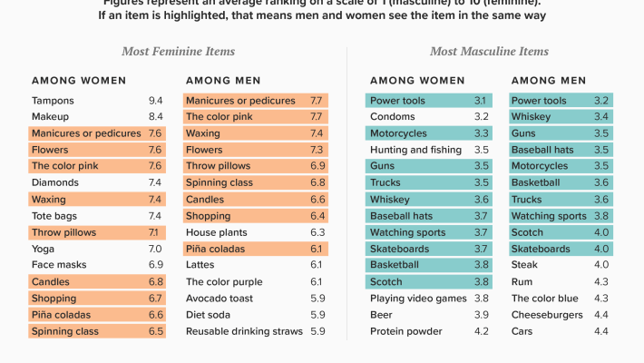 New Survey Gauges Gender Association with Everyday Objects Americans View Food as Gendered