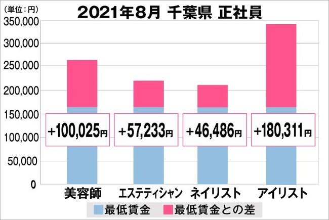 美プロ調べ「2021年8月 最低賃金から見る美容業界の給料調査」~千葉版~