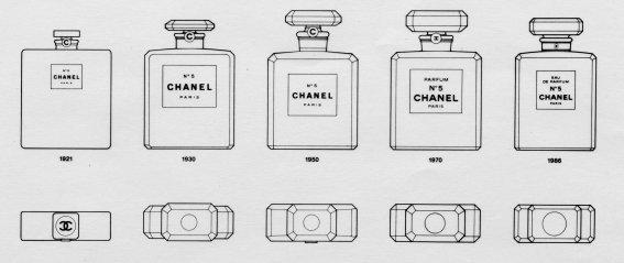 Il packaging del profumo dalle origini all'ultima versione