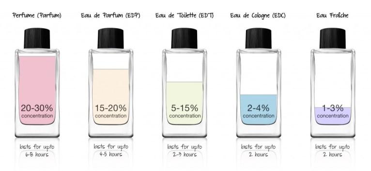 Foto: perfume-click.co.uk
