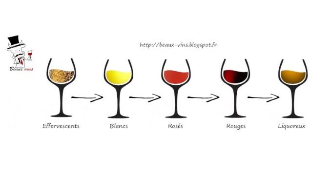 blog vin Beaux-Vins dégustation oenologie ordre