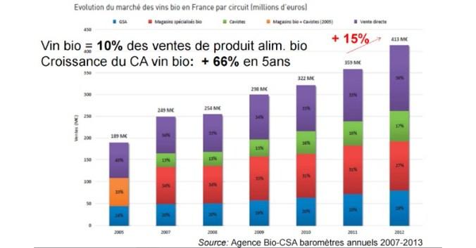 Blog vin Beaux-Vins dégustation vins oenologie bio biologique marché croissance France