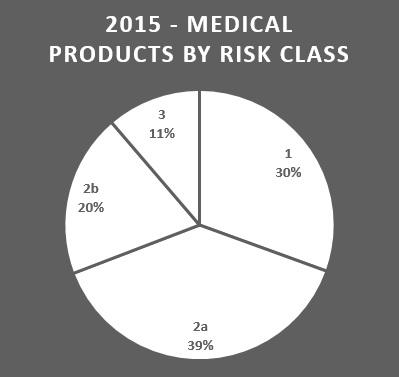 2015 risk class