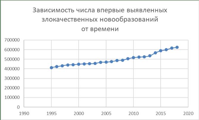 числа впервые выявленных злокачественных новообразований от времени