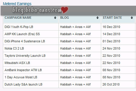 Kenapa blog with higher UV tak dapat BE ek this couple months??