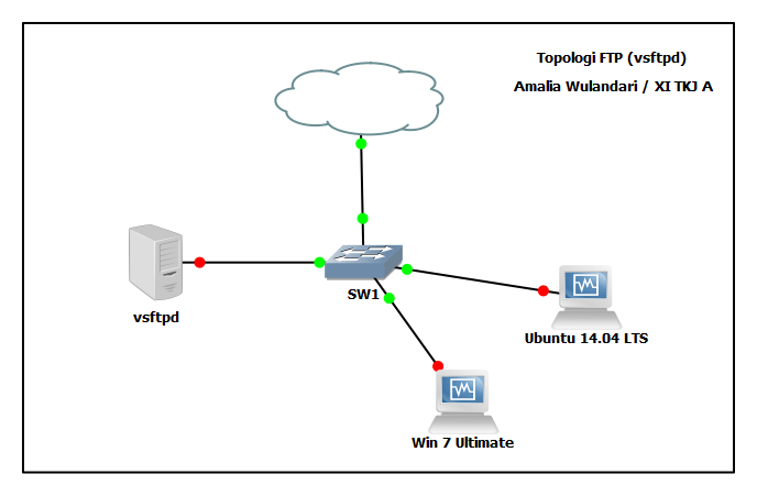 Lab 7.3.2 : Konfigurasi FTP pada CentOS 7 (vsftpd)