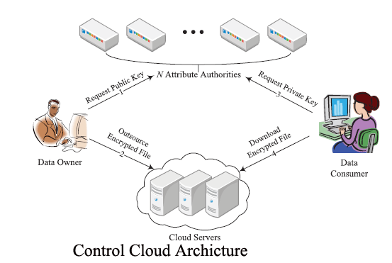 Control Cloud Data Access Privilege And Anonymity With
