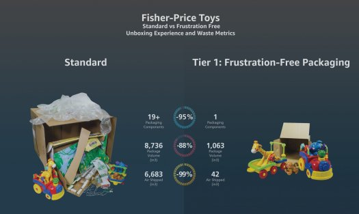 Fisher-Price toys Frustration Free packaging diagram