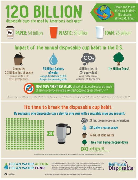 Disposable cup infographic poster from ReThink Disposable