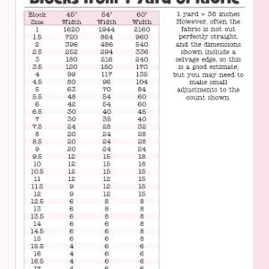 Sewing Tips - Blocks per Yard Chart | BeccaBug.com