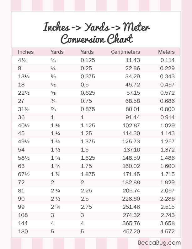 Sewing Tips - Yardage Conversion Chart | BeccaBug.com
