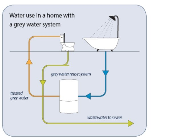 Brac Residential Graywater Systems Can Conserve Up to 40% of Your Water Use