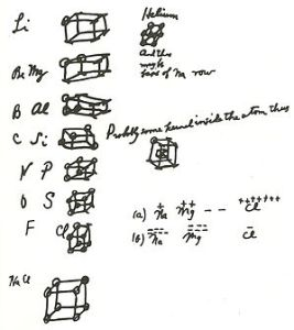 Notes of chemical bonds made by Gilbert Lewis (1875-1946) in 1902.