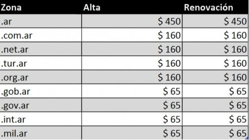 precios dominios argentina