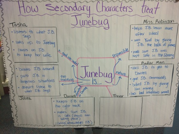Critical Thinking Anchor Charts