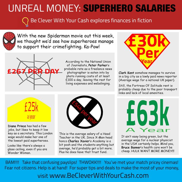 Superhero salaries