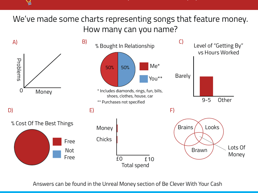 Unreal Money: Pop Charts | Be Clever With Your Cash