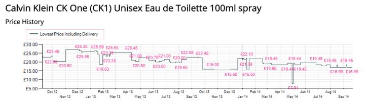 cheap_perfumes_expert_graph